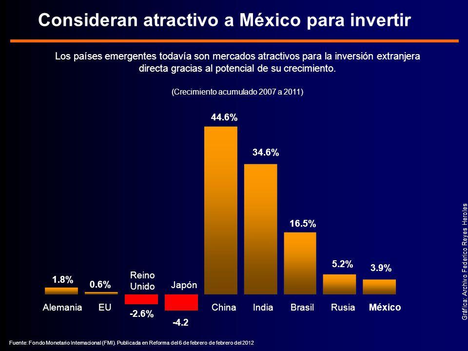 Los países emergentes todavía son mercados atractivos para la inversión extranjera directa gracias al potencial de su crecimiento.