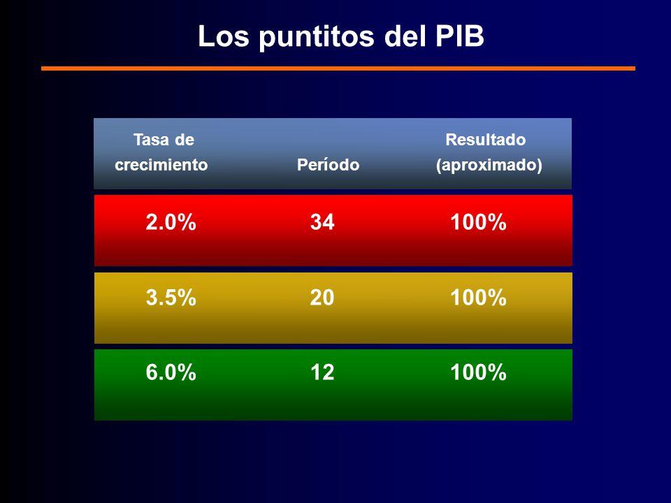 Los puntitos del PIB Tasa de Resultado crecimiento Período (aproximado) 2.0% 34 100% 3.5% 20 100% 6.0% 12 100% Fuente: México 2025: el futuro se construye hoy, Luis Rubio, Oliver Azuara, Edna Jaime, César Hernández.