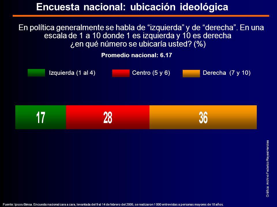 Encuesta nacional: ubicación ideológica Izquierda (1 al 4) Centro (5 y 6) Derecha (7 y 10) En política generalmente se habla de izquierda y de derecha.