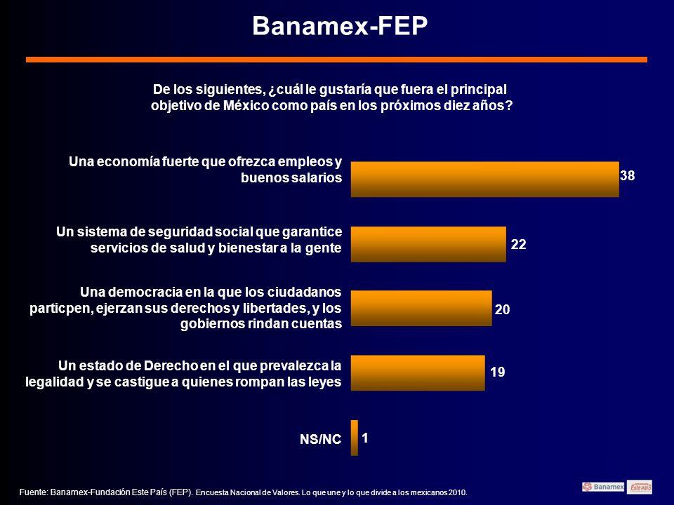 Banamex-FEP De los siguientes, ¿cuál le gustaría que fuera el principal objetivo de México como país en los próximos diez años.