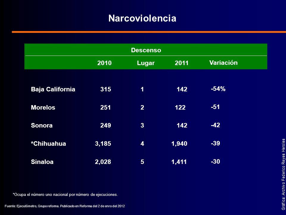 Gráfica: Archivo Federico Reyes Heroles Narcoviolencia Fuente: Ejecutómetro, Grupo reforma.