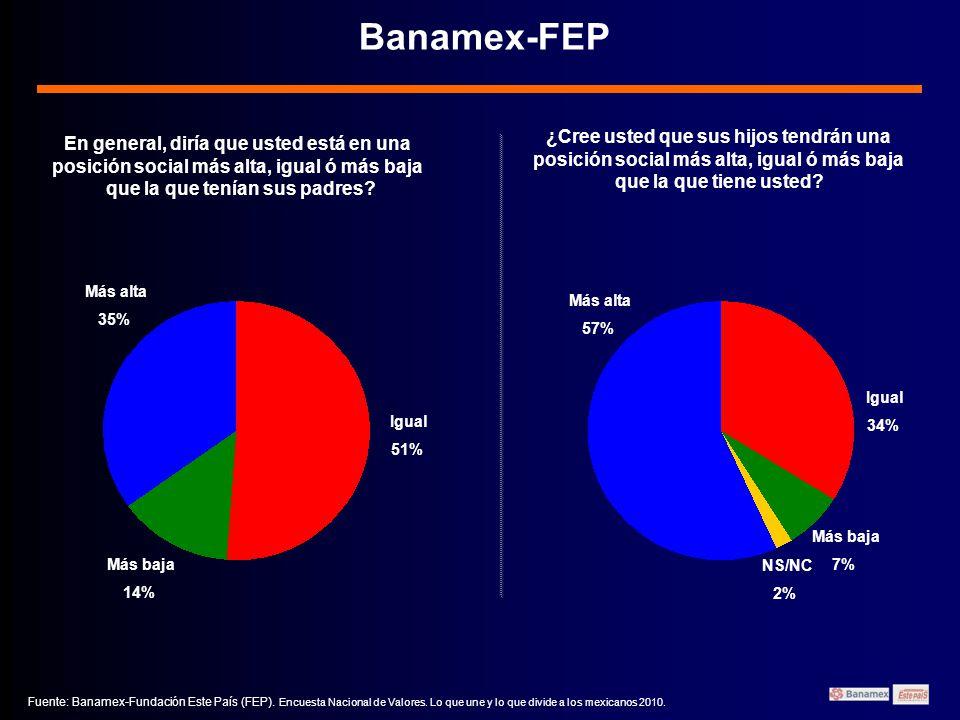 Banamex-FEP 1 En general, diría que usted está en una posición social más alta, igual ó más baja que la que tenían sus padres.