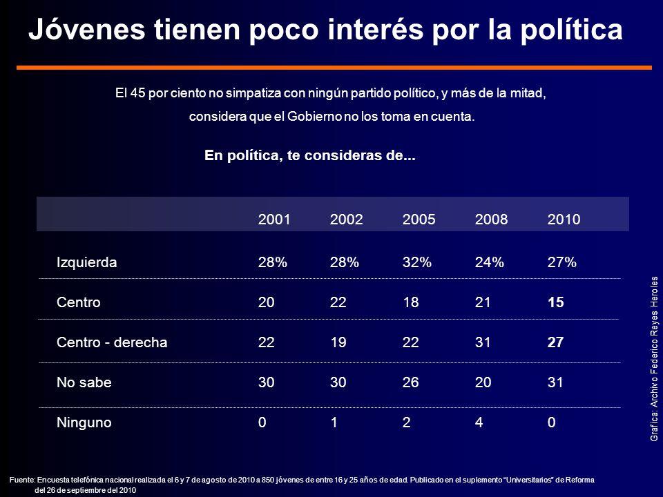 El 45 por ciento no simpatiza con ningún partido político, y más de la mitad, considera que el Gobierno no los toma en cuenta.