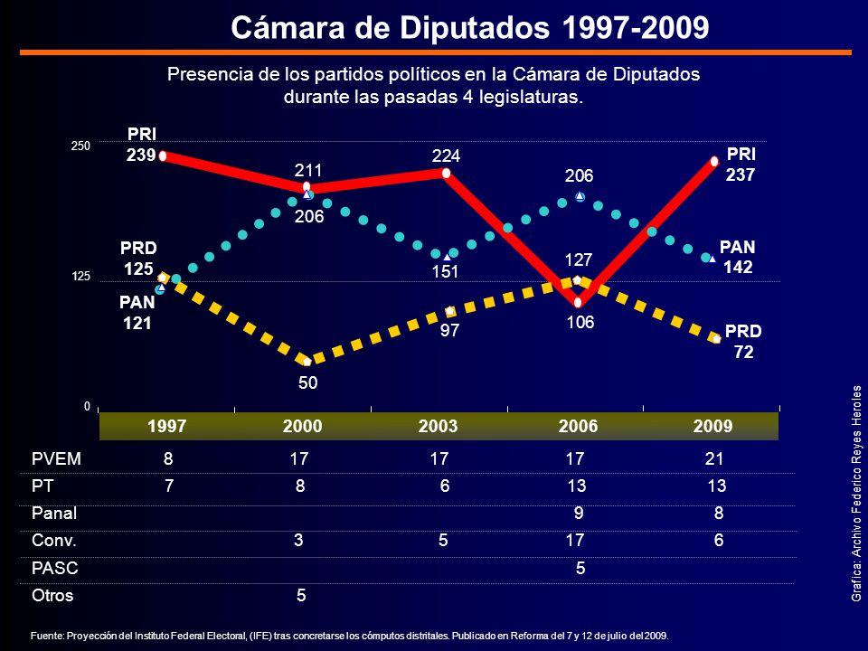 Presencia de los partidos políticos en la Cámara de Diputados durante las pasadas 4 legislaturas.