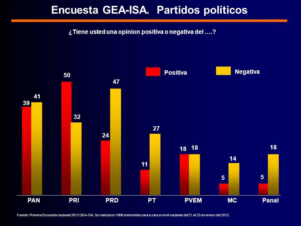 PAN PRI PRDPT PVEM MC Panal Encuesta GEA-ISA.