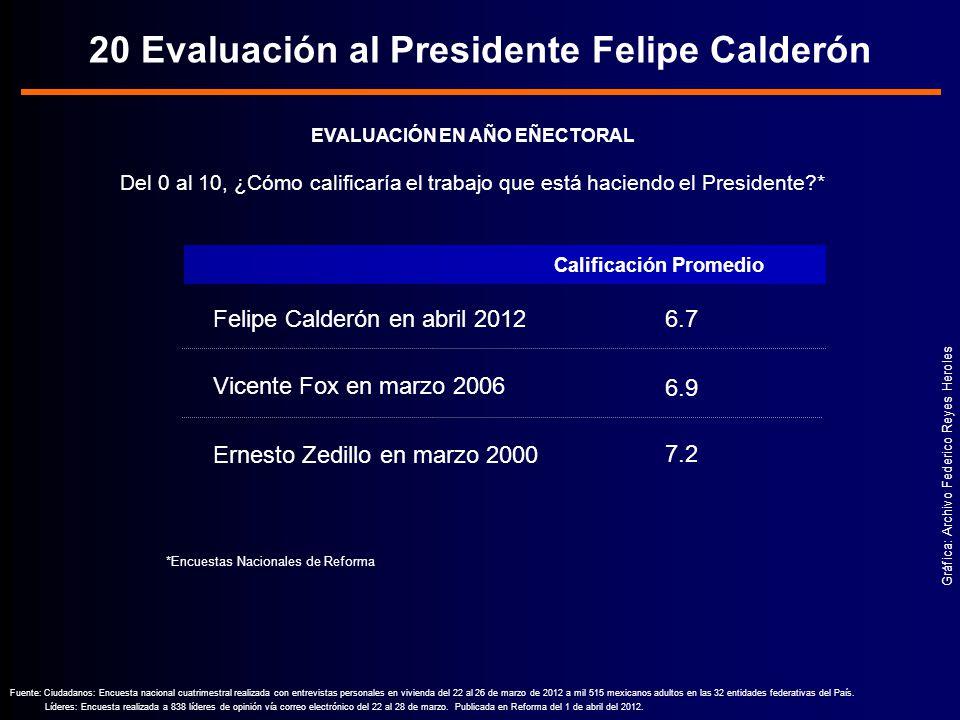 Vicente Fox en marzo 2006 Felipe Calderón en abril 2012 Gráfica: Archivo Federico Reyes Heroles Fuente: Ciudadanos: Encuesta nacional cuatrimestral realizada con entrevistas personales en vivienda del 22 al 26 de marzo de 2012 a mil 515 mexicanos adultos en las 32 entidades federativas del País.