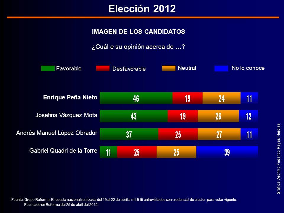 Gráfica: Archivo Federico Reyes Heroles Elección 2012 IMAGEN DE LOS CANDIDATOS ¿Cuál e su opinión acerca de ….