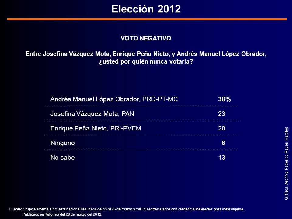 VOTO NEGATIVO Entre Josefina Vázquez Mota, Enrique Peña Nieto, y Andrés Manuel López Obrador, ¿usted por quién nunca votaría.