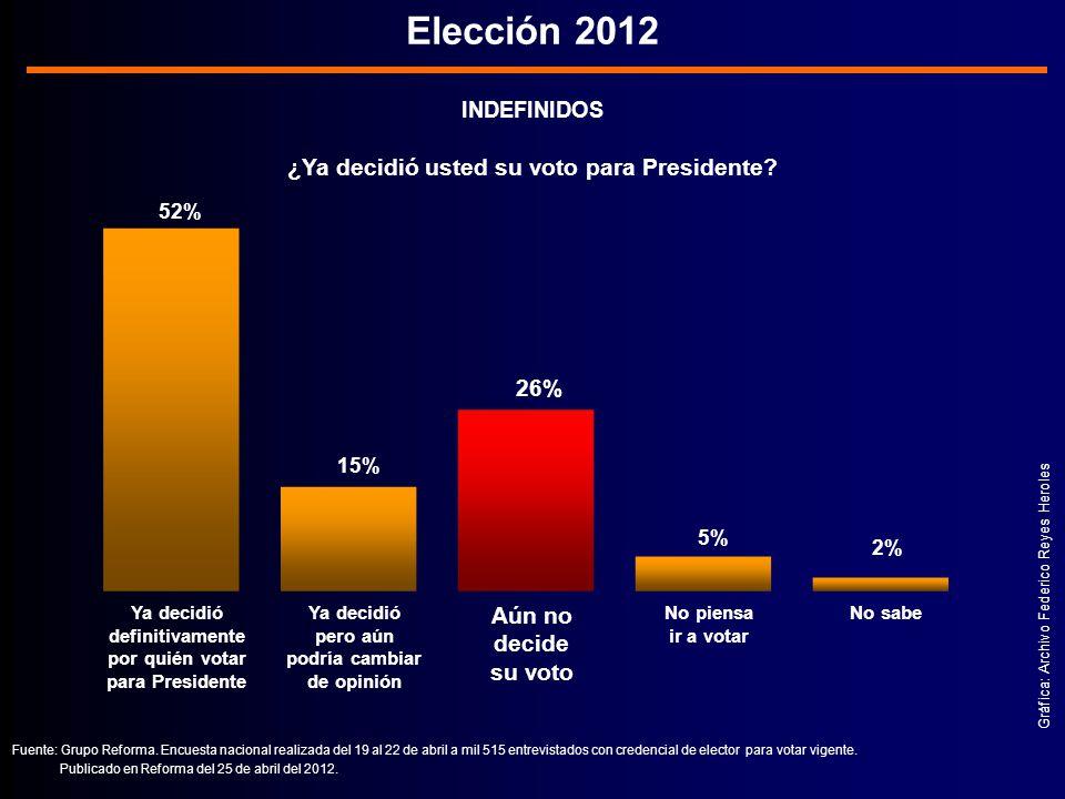 INDEFINIDOS ¿Ya decidió usted su voto para Presidente.
