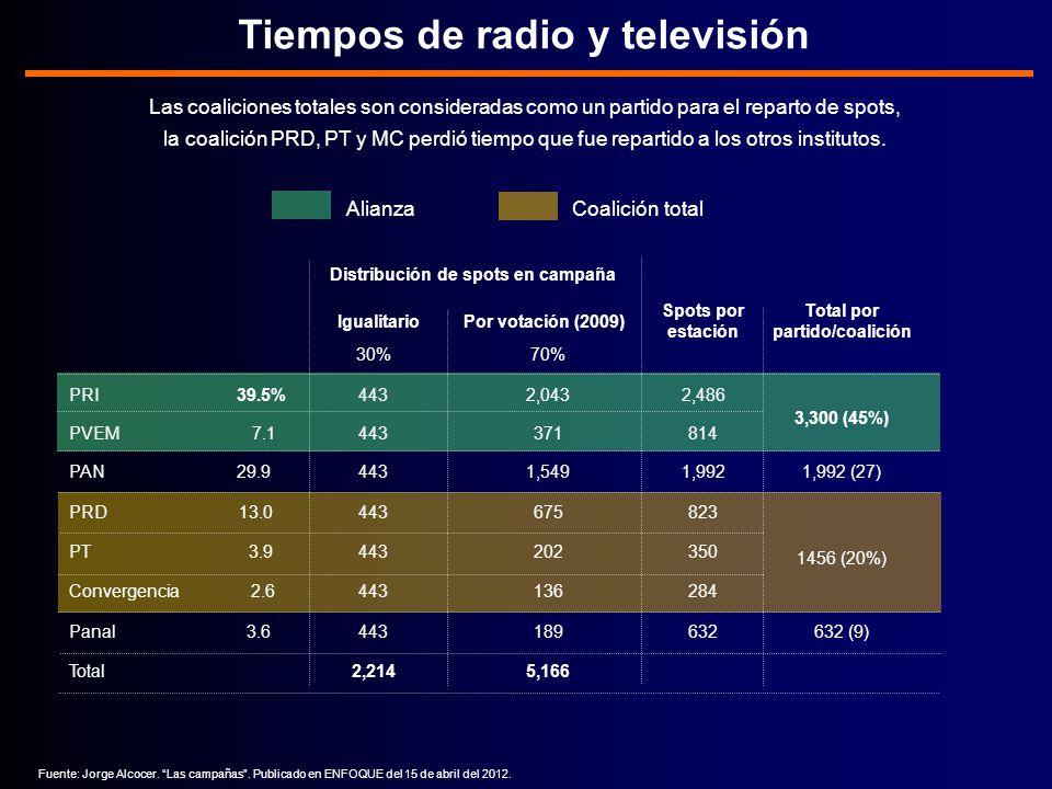 1456 (20%) 3,300 (45%) Tiempos de radio y televisión Las coaliciones totales son consideradas como un partido para el reparto de spots, la coalición PRD, PT y MC perdió tiempo que fue repartido a los otros institutos.