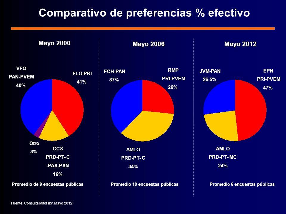 Comparativo de preferencias % efectivo VFQ PAN-PVEM 40% FLO-PRI 41% CCS PRD-PT- C -PAS-PSN 16% Fuente: Consulta Mitofsky.