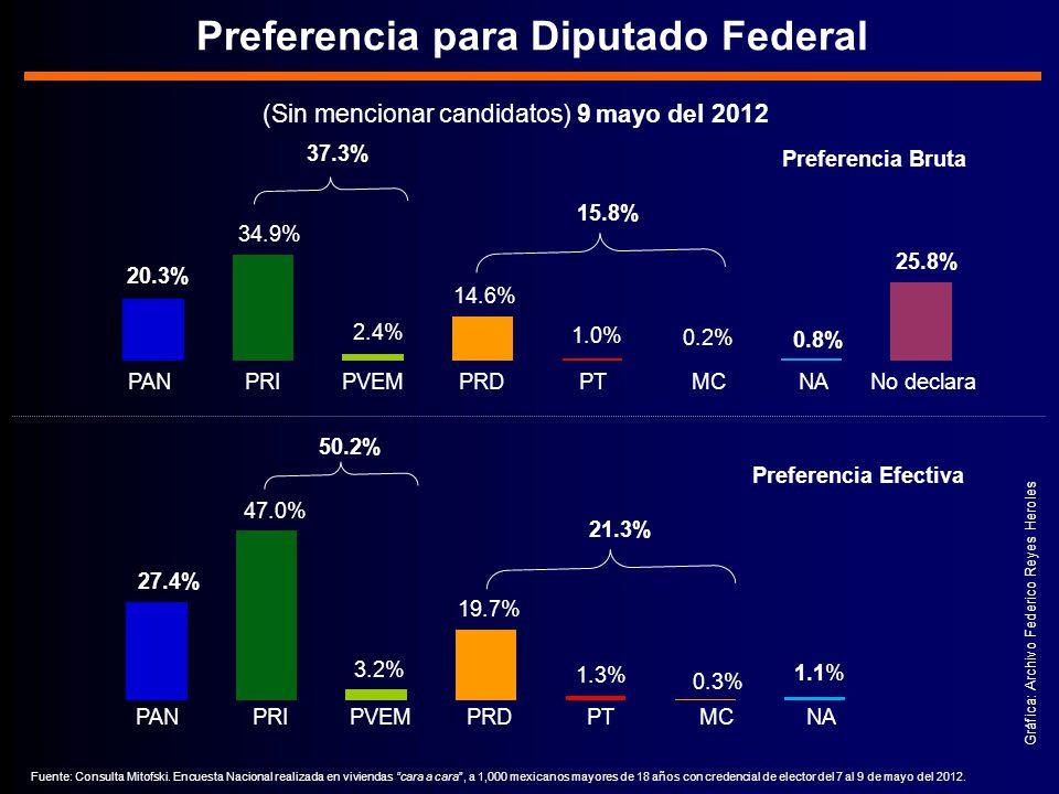 Gráfica: Archivo Federico Reyes Heroles (Sin mencionar candidatos) 9 mayo del 2012 Preferencia para Diputado Federal 20.3% 34.9% PAN PRI PVEM PRD PT MC NA No declara 2.4% 14.6% 1.0% 0.2% 0.8% 25.8% 15.8% 37.3% Preferencia Bruta 27.4% 47.0% PAN PRI PVEM PRD PT MC NA 3.2% 19.7% 1.3% 0.3% 1.1% 21.3% Preferencia Efectiva 50.2% Fuente: Consulta Mitofski.