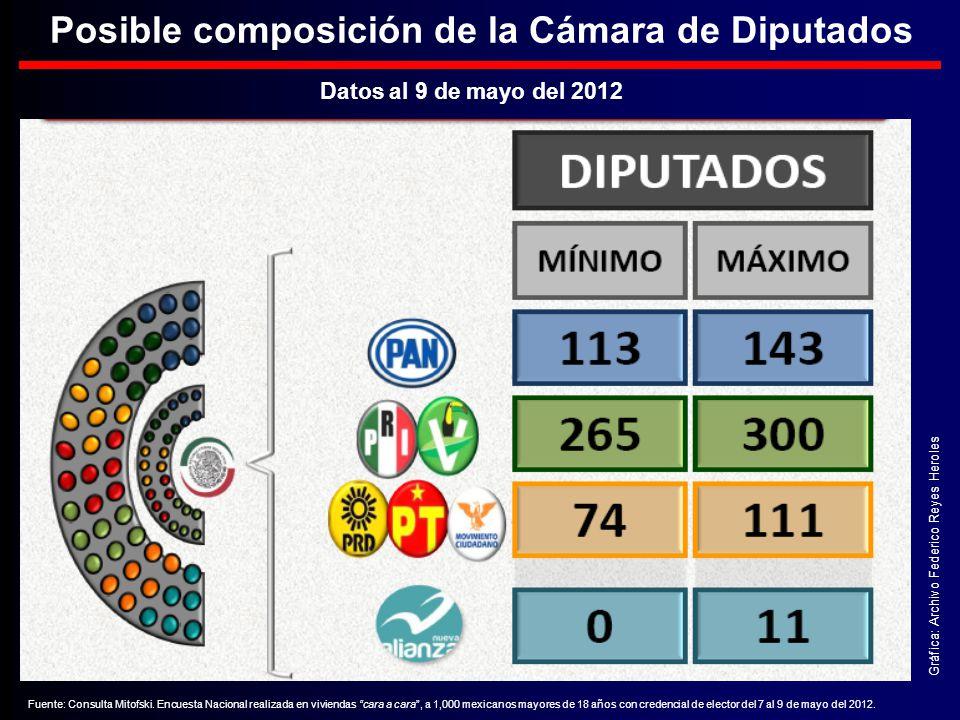 Gráfica: Archivo Federico Reyes Heroles Posible composición de la Cámara de Diputados Datos al 9 de mayo del 2012 Fuente: Consulta Mitofski.