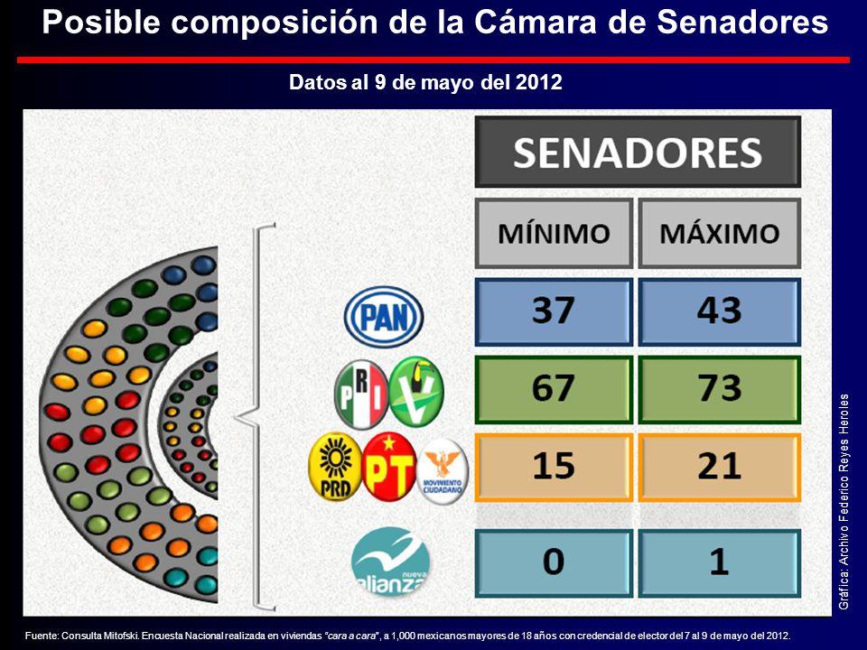 Gráfica: Archivo Federico Reyes Heroles Datos al 9 de mayo del 2012 Posible composición de la Cámara de Senadores Fuente: Consulta Mitofski.