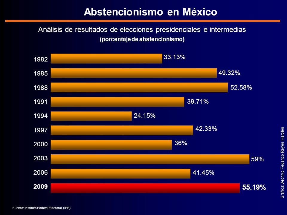 Gráfica: Archivo Federico Reyes Heroles Análisis de resultados de elecciones presidenciales e intermedias (porcentaje de abstencionismo) Abstencionismo en México 33.13% 49.32% 39.71% 36% Fuente: Instituto Federal Electoral, (IFE).