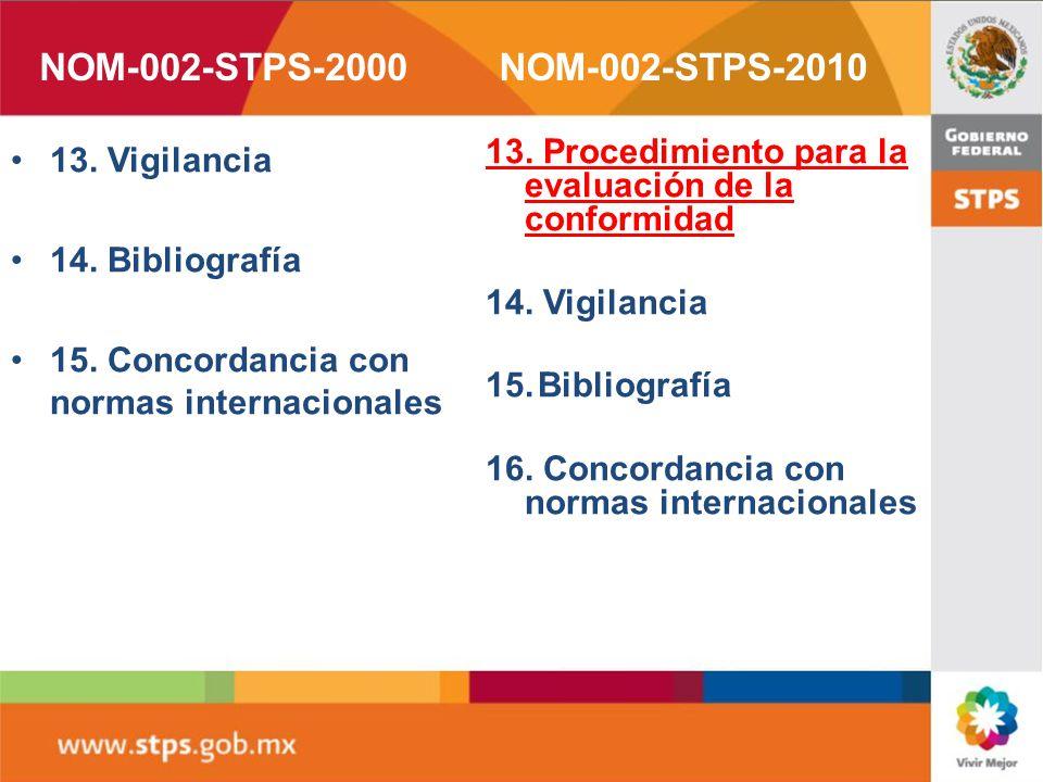 8. Relación de medidas preventivas para la prevención, protección y combate de incendios 9. Requisitos de seguridad 10. Requisitos para la brigada con