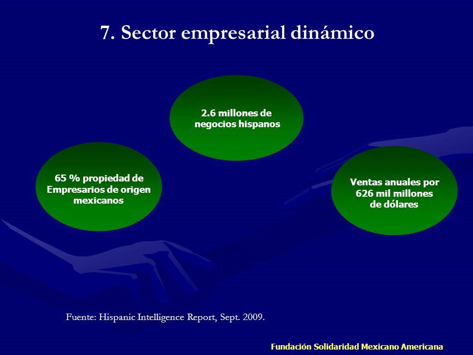 Fundación Solidaridad Mexicano Americana 2.6 millones de negocios hispanos Ventas anuales por 626 mil millones de dólares 65 % propiedad de Empresario