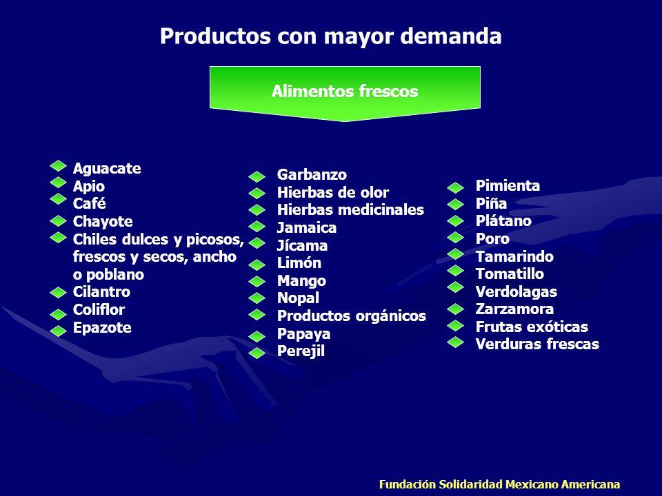 Fundación Solidaridad Mexicano Americana Productos con mayor demanda Alimentos frescos Aguacate Apio Café Chayote Chiles dulces y picosos, frescos y s