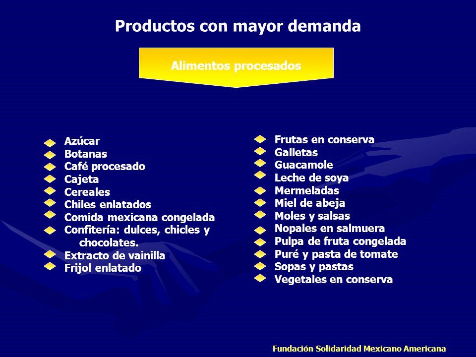 Fundación Solidaridad Mexicano Americana Productos con mayor demanda Alimentos procesados Azúcar Botanas Café procesado Cajeta Cereales Chiles enlatad