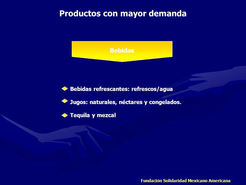 Fundación Solidaridad Mexicano Americana Productos con mayor demanda Bebidas Bebidas refrescantes: refrescos/agua Jugos: naturales, néctares y congela