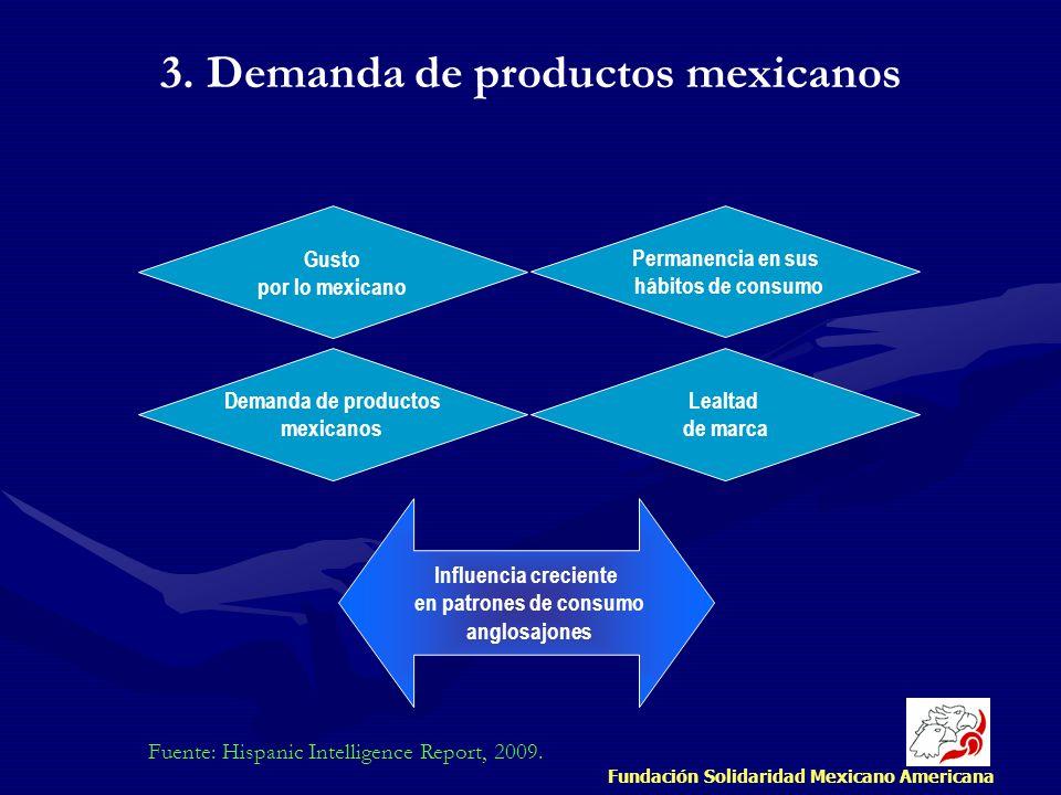 Fundación Solidaridad Mexicano Americana Fuente: Hispanic Intelligence Report, 2009. Demanda de productos mexicanos Gusto por lo mexicano Permanencia