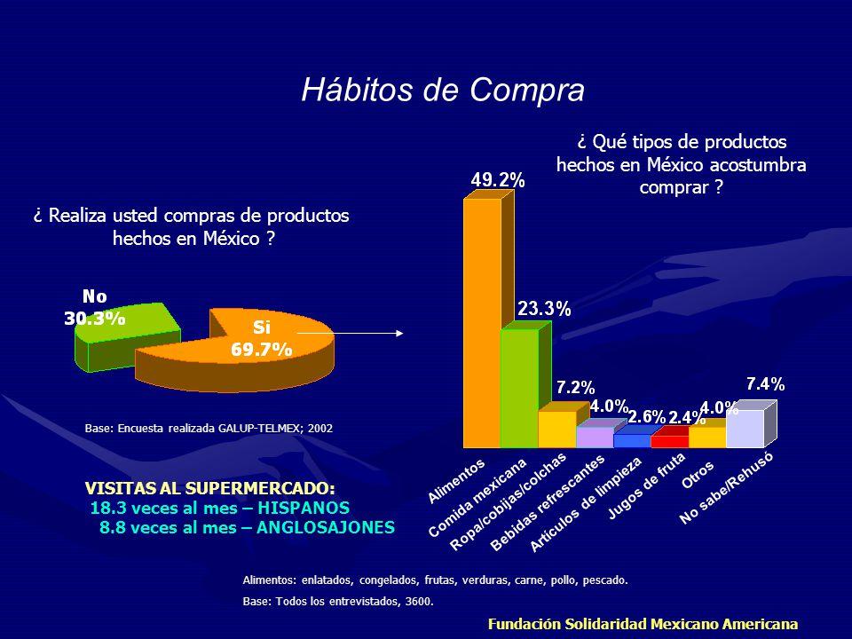 Fundación Solidaridad Mexicano Americana ¿ Realiza usted compras de productos hechos en México ? ¿ Qué tipos de productos hechos en México acostumbra