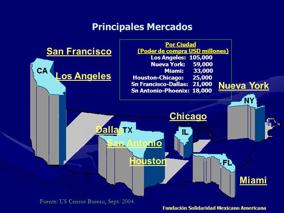 Fundación Solidaridad Mexicano Americana 901,000 - 12,000,000 TX 9,798,232 CA 15,408,556 AZ 2,295,617 IL 2,530,262 FL 3,107,579 NY 2,867,583 NJ 1,117,191 301,000 - 600,000 VA 329,540 NV 323,970 MI 323,877 GA 435,227 CT 320,323 NC 378,963 PA 394,088 MA 428,729 WA 441,509 Fuente: US Census Bureau, Sept.