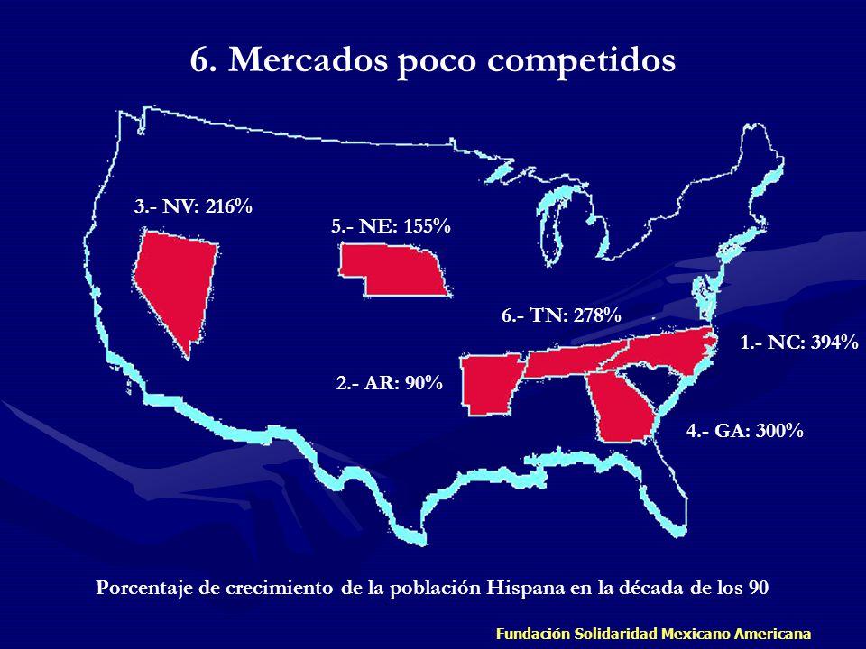Fundación Solidaridad Mexicano Americana 6. Mercados poco competidos Porcentaje de crecimiento de la población Hispana en la década de los 90 1.- NC: