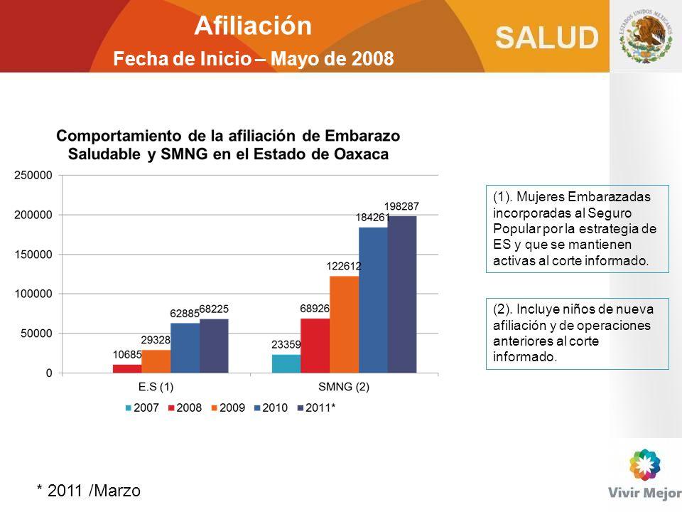 Afiliación Fecha de Inicio – Mayo de 2008 * 2011 /Marzo (1). Mujeres Embarazadas incorporadas al Seguro Popular por la estrategia de ES y que se manti