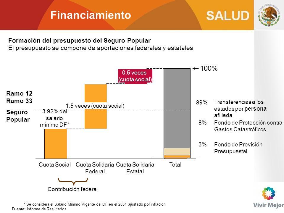 Financiamiento Formación del presupuesto del Seguro Popular El presupuesto se compone de aportaciones federales y estatales Cuota Solidaria Estatal 1.