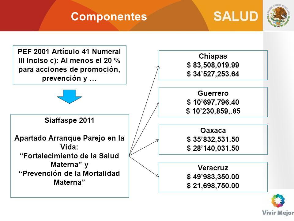 Componentes PEF 2001 Artículo 41 Numeral III Inciso c): Al menos el 20 % para acciones de promoción, prevención y … Siaffaspe 2011 Apartado Arranque P