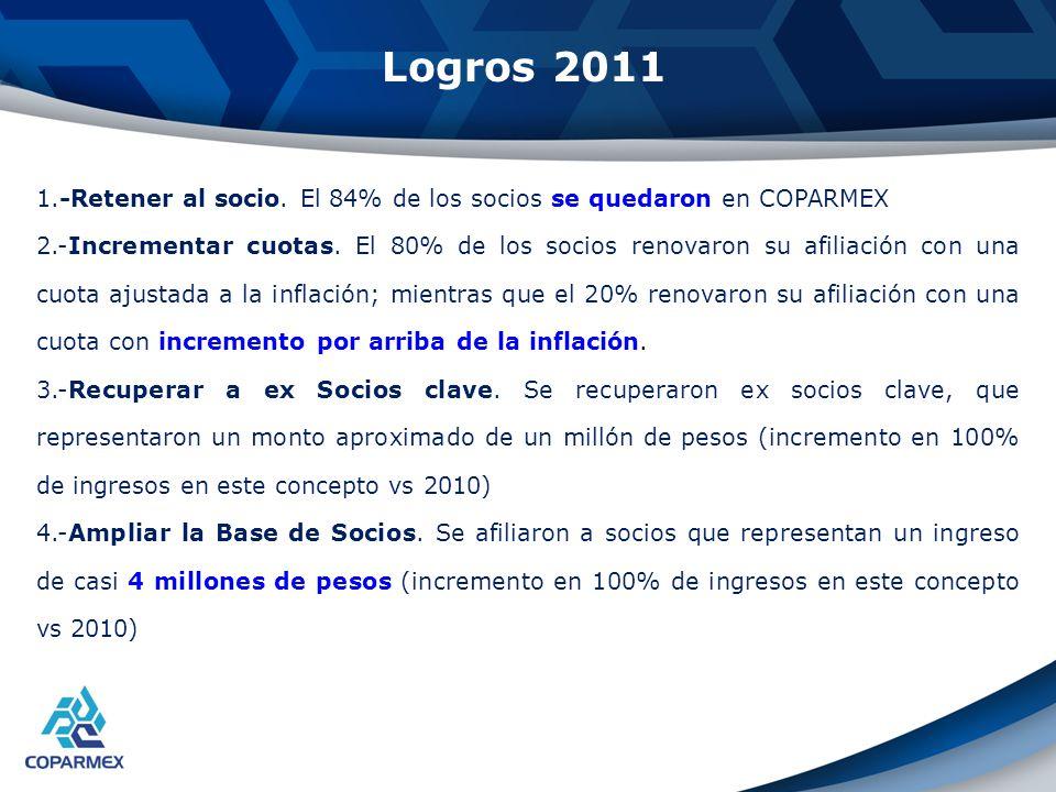 Logros 2011 1.-Retener al socio. El 84% de los socios se quedaron en COPARMEX 2.-Incrementar cuotas. El 80% de los socios renovaron su afiliación con