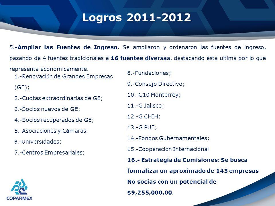 Logros 2011-2012 5.-Ampliar las Fuentes de Ingreso. Se ampliaron y ordenaron las fuentes de ingreso, pasando de 4 fuentes tradicionales a 16 fuentes d