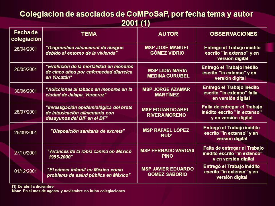 Fecha de colegiación TEMAAUTOR OBSERVACIONES 28/04/2001