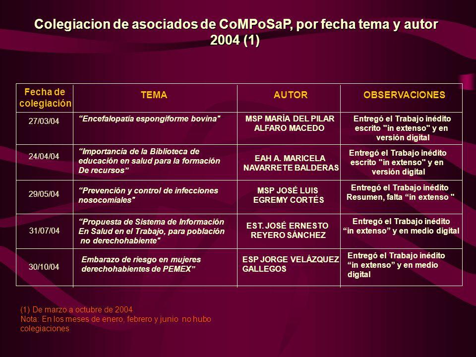 Fecha de colegiación TEMAAUTOR OBSERVACIONES 27/03/04 Encefalopatía espongiforme bovina