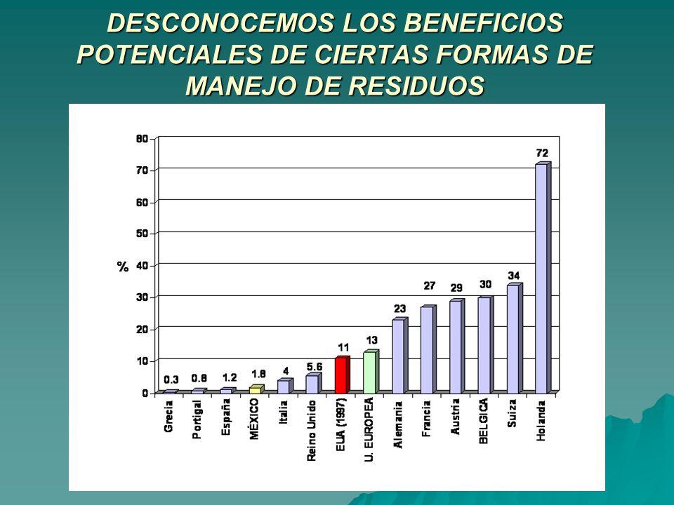DESCONOCEMOS LOS BENEFICIOS POTENCIALES DE CIERTAS FORMAS DE MANEJO DE RESIDUOS