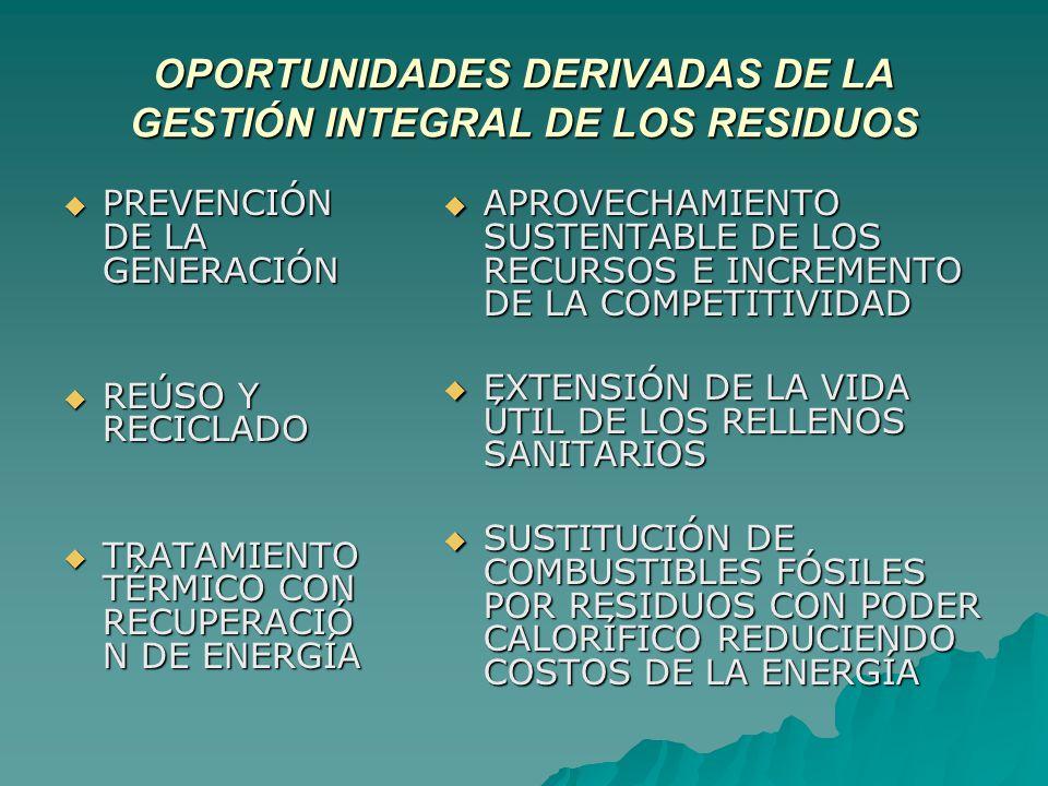 OPORTUNIDADES DERIVADAS DE LA GESTIÓN INTEGRAL DE LOS RESIDUOS PREVENCIÓN DE LA GENERACIÓN PREVENCIÓN DE LA GENERACIÓN REÚSO Y RECICLADO REÚSO Y RECICLADO TRATAMIENTO TÉRMICO CON RECUPERACIÓ N DE ENERGÍA TRATAMIENTO TÉRMICO CON RECUPERACIÓ N DE ENERGÍA APROVECHAMIENTO SUSTENTABLE DE LOS RECURSOS E INCREMENTO DE LA COMPETITIVIDAD APROVECHAMIENTO SUSTENTABLE DE LOS RECURSOS E INCREMENTO DE LA COMPETITIVIDAD EXTENSIÓN DE LA VIDA ÚTIL DE LOS RELLENOS SANITARIOS EXTENSIÓN DE LA VIDA ÚTIL DE LOS RELLENOS SANITARIOS SUSTITUCIÓN DE COMBUSTIBLES FÓSILES POR RESIDUOS CON PODER CALORÍFICO REDUCIENDO COSTOS DE LA ENERGÍA SUSTITUCIÓN DE COMBUSTIBLES FÓSILES POR RESIDUOS CON PODER CALORÍFICO REDUCIENDO COSTOS DE LA ENERGÍA