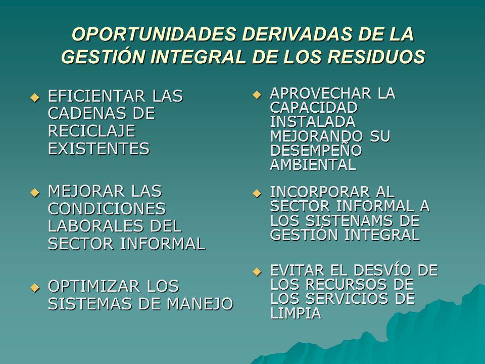 OPORTUNIDADES DERIVADAS DE LA GESTIÓN INTEGRAL DE LOS RESIDUOS EFICIENTAR LAS CADENAS DE RECICLAJE EXISTENTES EFICIENTAR LAS CADENAS DE RECICLAJE EXISTENTES MEJORAR LAS CONDICIONES LABORALES DEL SECTOR INFORMAL MEJORAR LAS CONDICIONES LABORALES DEL SECTOR INFORMAL OPTIMIZAR LOS SISTEMAS DE MANEJO OPTIMIZAR LOS SISTEMAS DE MANEJO APROVECHAR LA CAPACIDAD INSTALADA MEJORANDO SU DESEMPEÑO AMBIENTAL APROVECHAR LA CAPACIDAD INSTALADA MEJORANDO SU DESEMPEÑO AMBIENTAL INCORPORAR AL SECTOR INFORMAL A LOS SISTENAMS DE GESTIÓN INTEGRAL INCORPORAR AL SECTOR INFORMAL A LOS SISTENAMS DE GESTIÓN INTEGRAL EVITAR EL DESVÍO DE LOS RECURSOS DE LOS SERVICIOS DE LIMPIA EVITAR EL DESVÍO DE LOS RECURSOS DE LOS SERVICIOS DE LIMPIA