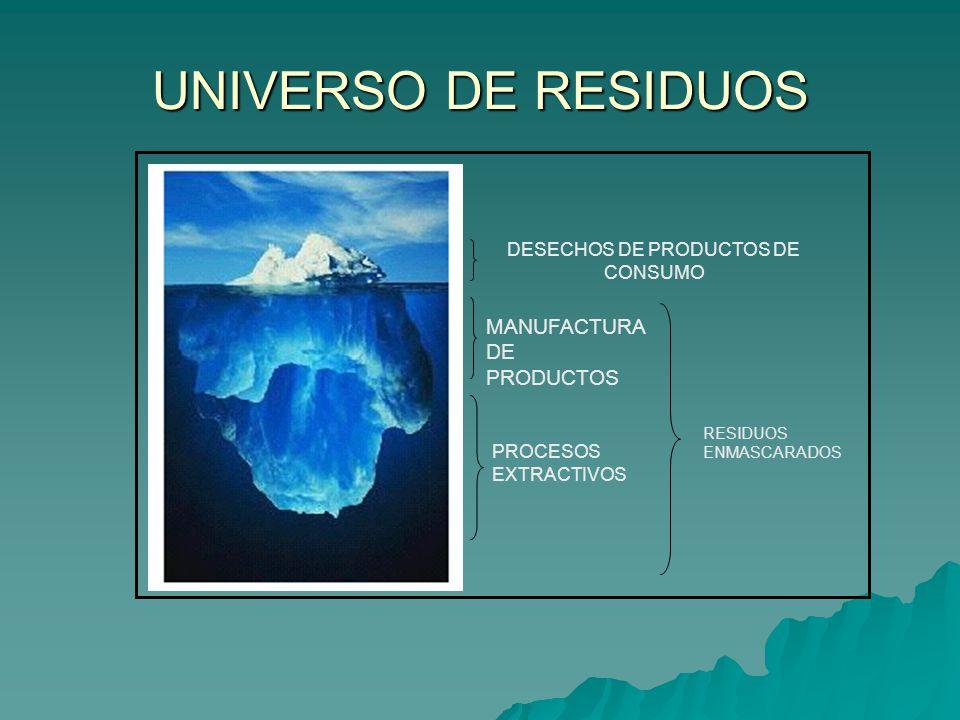 UNIVERSO DE RESIDUOS DESECHOS DE PRODUCTOS DE CONSUMO PROCESOS EXTRACTIVOS MANUFACTURA DE PRODUCTOS RESIDUOS ENMASCARADOS