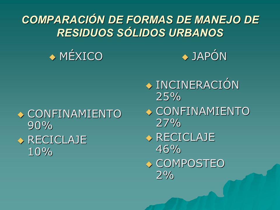 COMPARACIÓN DE FORMAS DE MANEJO DE RESIDUOS SÓLIDOS URBANOS MÉXICO MÉXICO CONFINAMIENTO 90% CONFINAMIENTO 90% RECICLAJE 10% RECICLAJE 10% JAPÓN JAPÓN INCINERACIÓN 25% INCINERACIÓN 25% CONFINAMIENTO 27% CONFINAMIENTO 27% RECICLAJE 46% RECICLAJE 46% COMPOSTEO 2% COMPOSTEO 2%