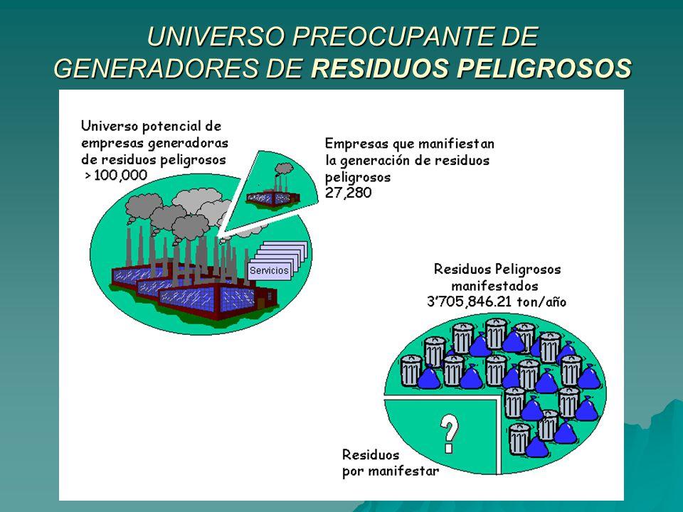 UNIVERSO PREOCUPANTE DE GENERADORES DE RESIDUOS PELIGROSOS