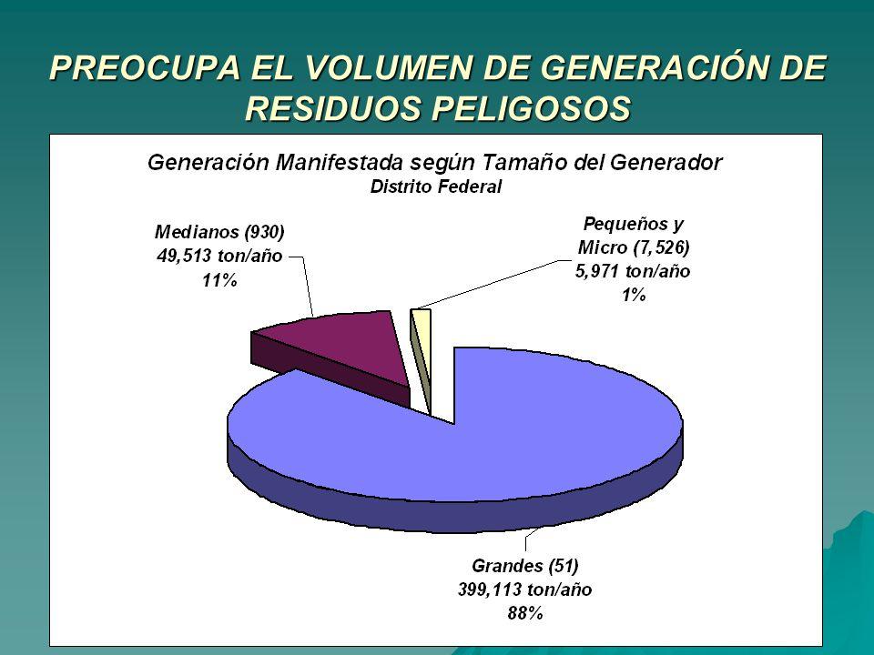 PREOCUPA EL VOLUMEN DE GENERACIÓN DE RESIDUOS PELIGOSOS