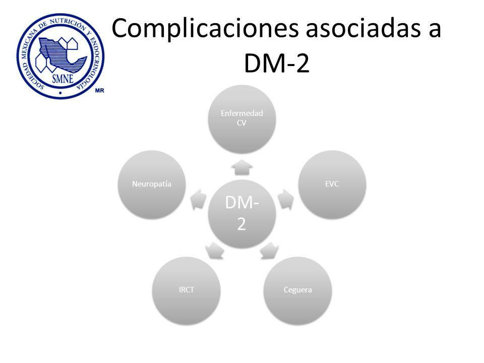 Complicaciones asociadas a DM-2 DM- 2 Enfermedad CV EVCCegueraIRCTNeuropatía