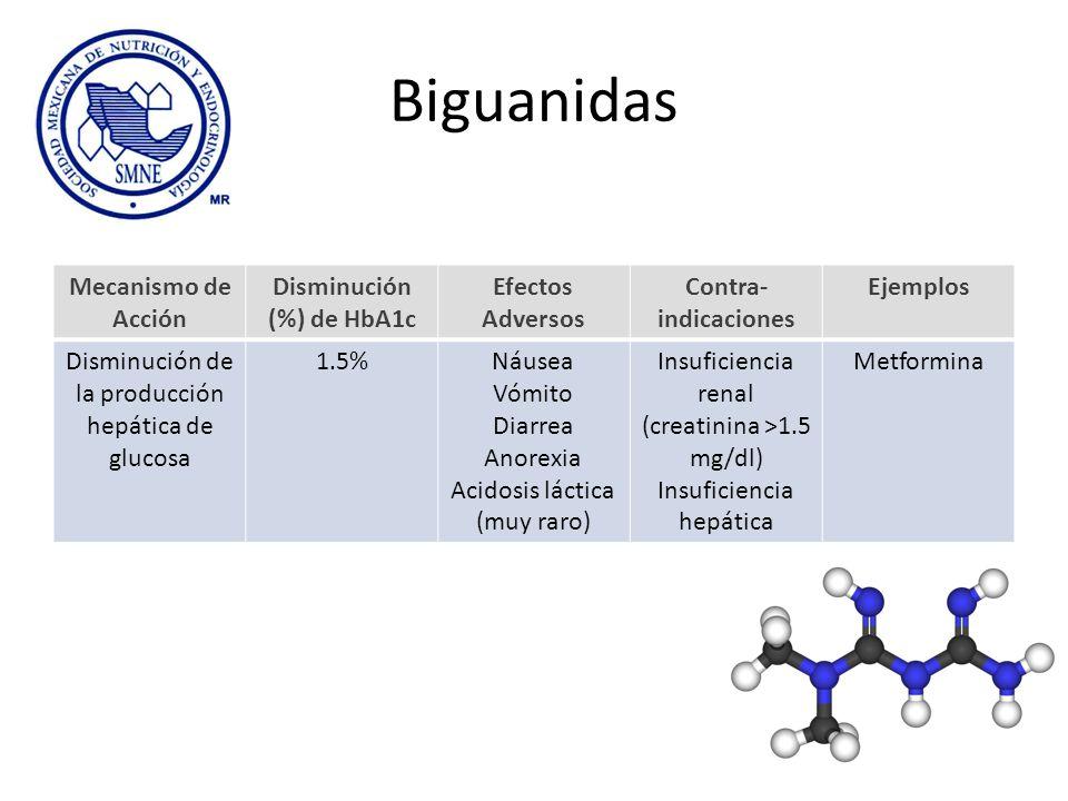 Biguanidas Mecanismo de Acción Disminución (%) de HbA1c Efectos Adversos Contra- indicaciones Ejemplos Disminución de la producción hepática de glucos