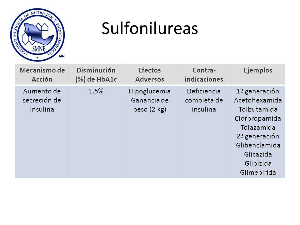 Sulfonilureas Mecanismo de Acción Disminución (%) de HbA1c Efectos Adversos Contra- indicaciones Ejemplos Aumento de secreción de insulina 1.5%Hipoglu