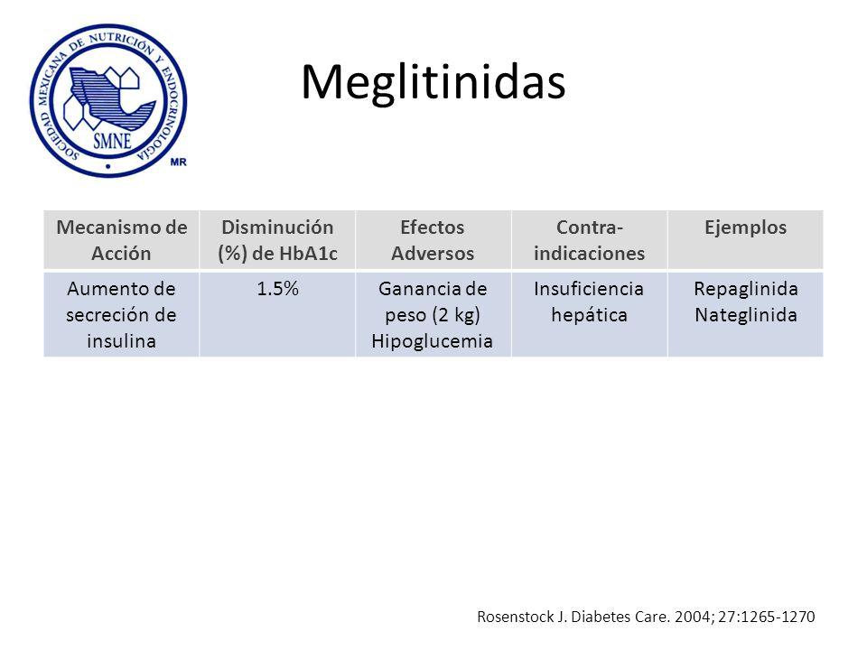 Meglitinidas Mecanismo de Acción Disminución (%) de HbA1c Efectos Adversos Contra- indicaciones Ejemplos Aumento de secreción de insulina 1.5%Ganancia