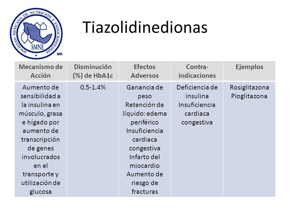 Tiazolidinedionas Mecanismo de Acción Disminución (%) de HbA1c Efectos Adversos Contra- indicaciones Ejemplos Aumento de sensibilidad a la insulina en