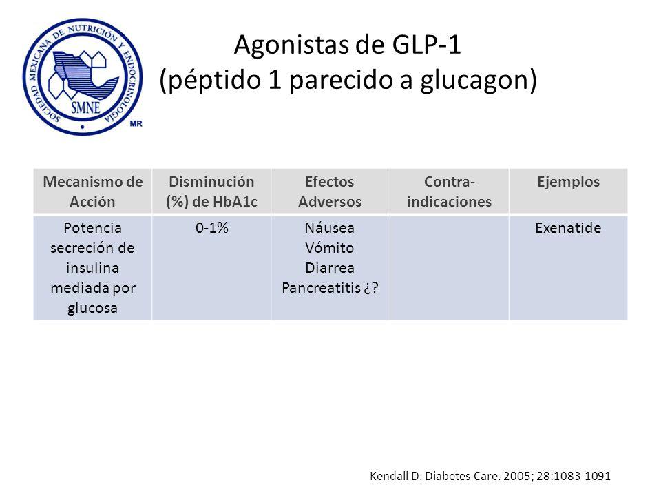 Agonistas de GLP-1 (péptido 1 parecido a glucagon) Mecanismo de Acción Disminución (%) de HbA1c Efectos Adversos Contra- indicaciones Ejemplos Potenci