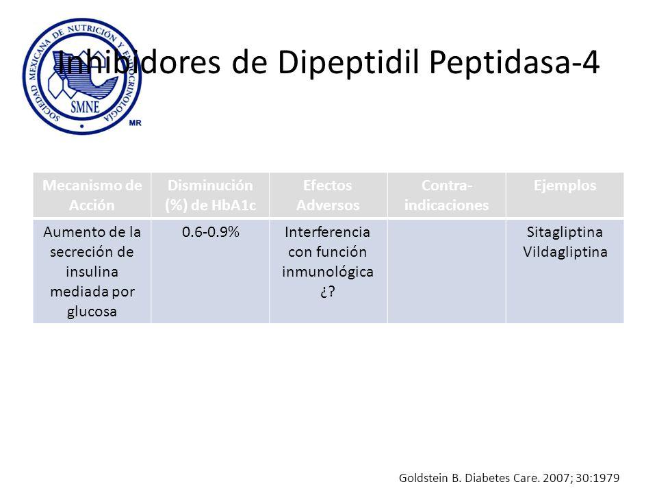 Inhibidores de Dipeptidil Peptidasa-4 Mecanismo de Acción Disminución (%) de HbA1c Efectos Adversos Contra- indicaciones Ejemplos Aumento de la secrec