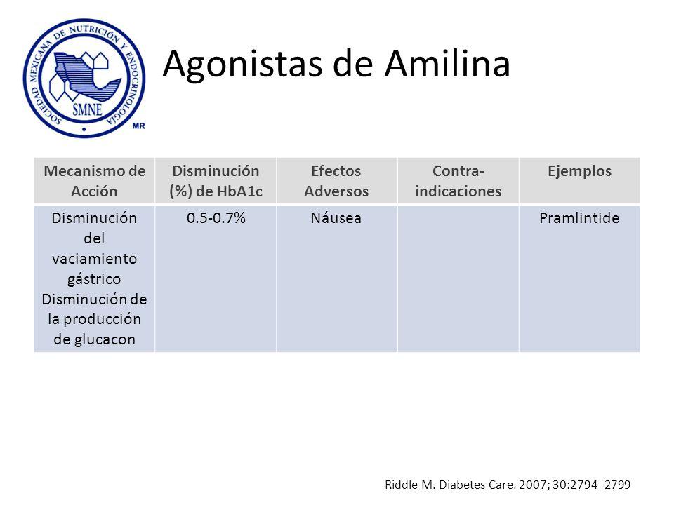 Agonistas de Amilina Mecanismo de Acción Disminución (%) de HbA1c Efectos Adversos Contra- indicaciones Ejemplos Disminución del vaciamiento gástrico